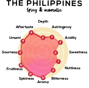 KitKat Chocolatory Sublime Volcanic Philippines Tasting Wheel